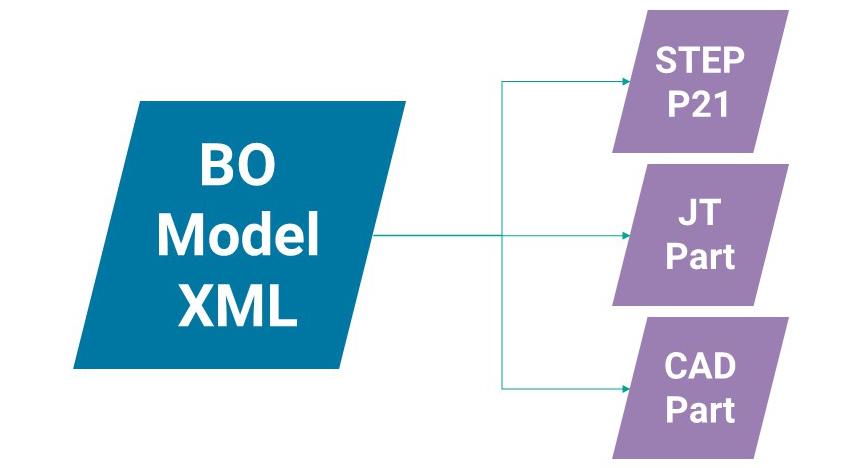 BOM XML